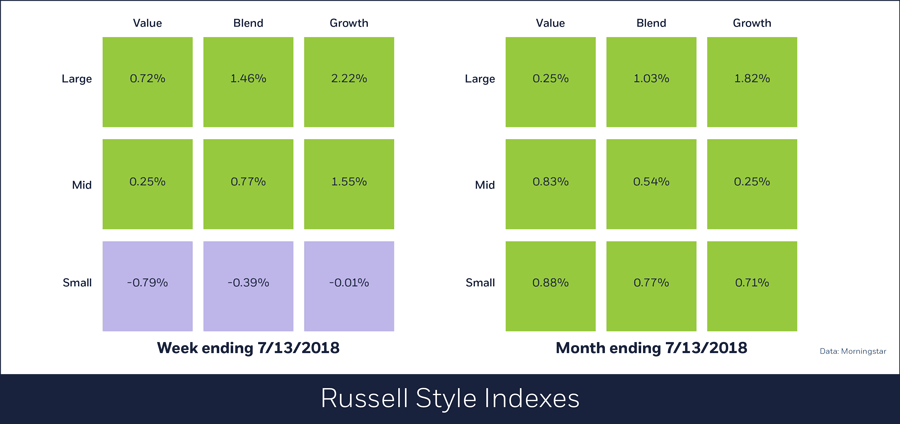 Russell Style Indexes for week ending July 16, 2018