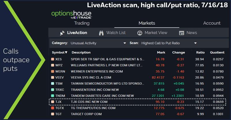 LiveAction scan, high call/put ratio, 7/16/18. Calls outpace puts.