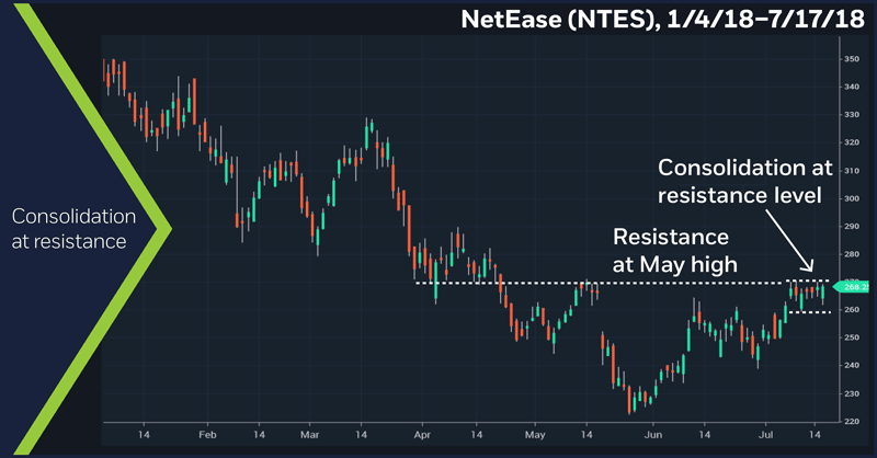 NetEase (NTES), 1/4/18 – 7/17/18. NetEase (NTES) daily price chart. Consolidation at resistance