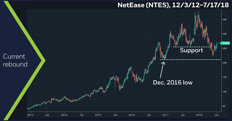 NetEase (NTES), 12/3/12 – 7/17/18. NetEase (NTES) weekly price chart.