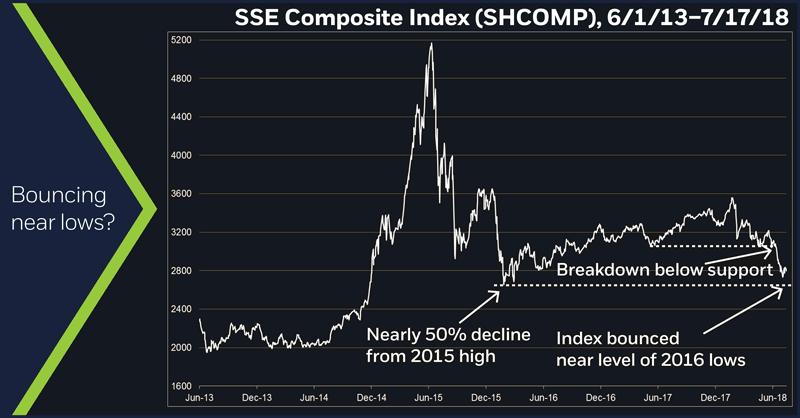 SSE Composite Index (SHCOMP), 6/1/13 – 7/17/18. SSE Composite Index price chart. Chinese stocks. China stock market.