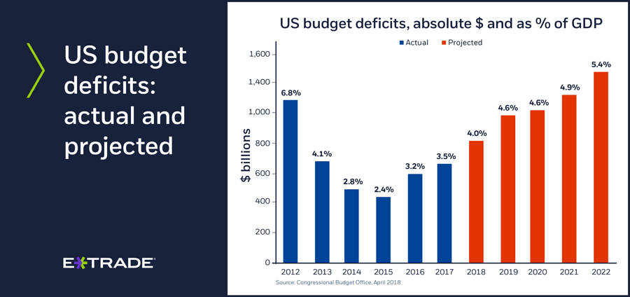 US budget deficits: actual and projected