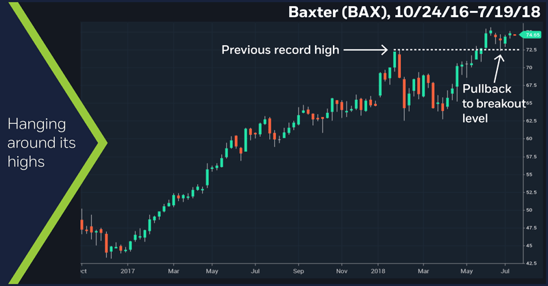 Baxter (BAX), 10/24/16 – 7/19/18. Baxter (BAX) weekly price chart. Breakout. Hanging around its highs