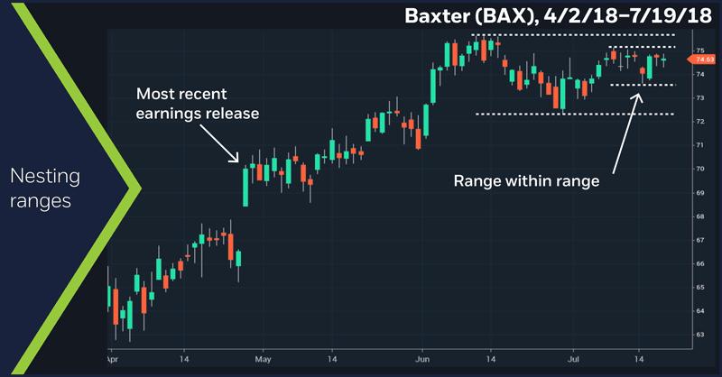 Baxter (BAX), 4/2/18 – 7/19/18. Baxter (BAX) daily price chart. Nesting ranges