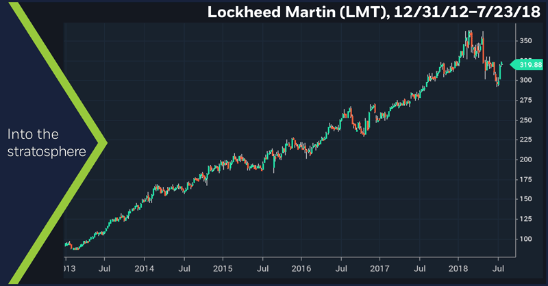 Lockheed Martin (LMT), 12/31/12 – 7/23/18. Lockheed Martin (LMT) weekly price chart. Into the stratosphere