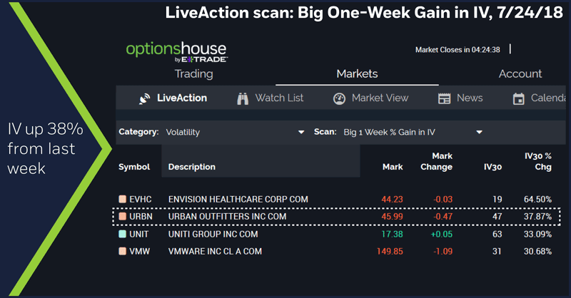 LiveAction scan: Big One-Week Gain in IV, 7/24/18. IV up 38% from last week.