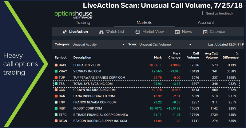 LiveAction Scan: Unusual Call Volume, 7/25/18. Heavy call options trading.