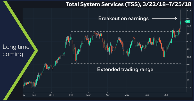 LiveAction scan:Total System Services (TSS), 3/22/18 – 7/25/18. Total System Services (TSS) weekly price chart. Long time coming.