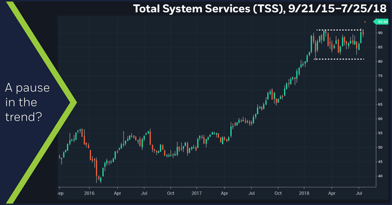 Total System Services (TSS), 9/21/15 – 7/25/18. Total System Services (TSS) daily price chart. A pause in the trend?