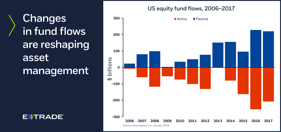 Changes in fund flows are reshaping asset management.