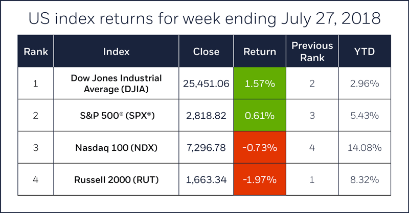 Index comparison table for week ending July 27, 2018. S&P 500, Nasdaq 100, Russell 2000, Dow Jones Industrial Average.