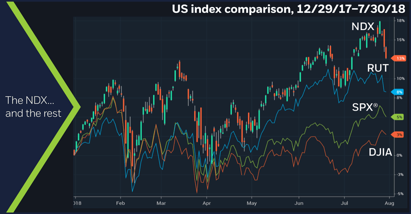 US index comparison, 12/29/17 – 7/30/18. Nasdaq 100 (NDX), S&P 500 (SPX), Russell 2000 (RUT), Dow Jones Industrial Average (DJIA). Daily price chart. The NDX…and the rest.