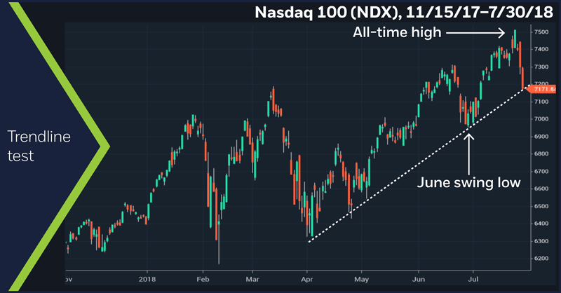Nasdaq 100 (NDX), 11/15/17 – 7/30/18. Nasdaq 100 (NDX) daily price chart. Trendline test.