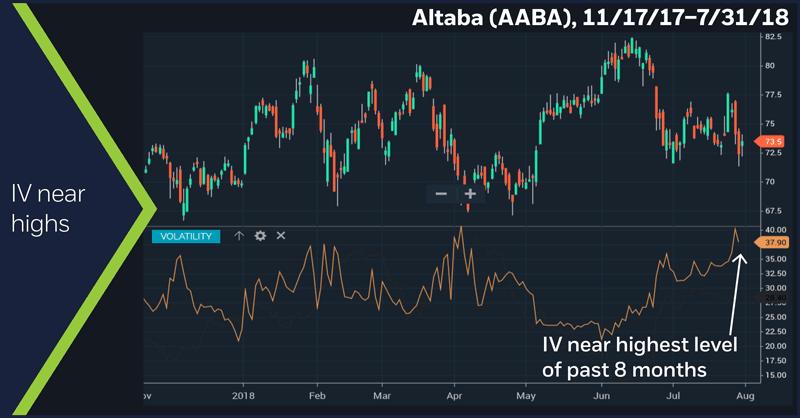 Altaba (AABA), 11/17/17 – 7/31/18. IV near highs.