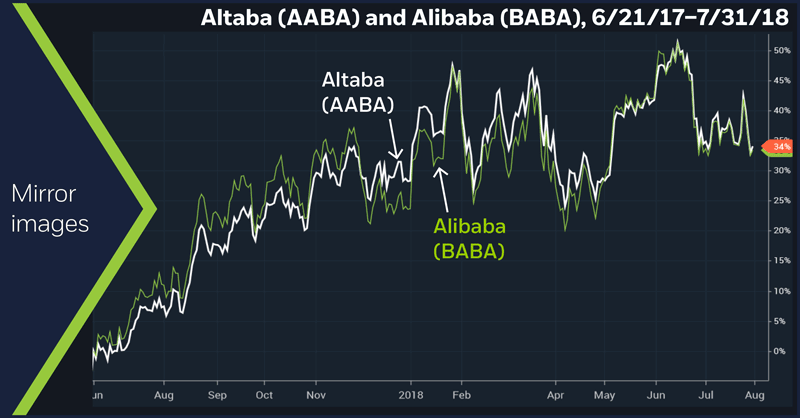 Altaba (AABA) and Alibaba (BABA), 6/21/17 – 7/31/18. Daily price chart.