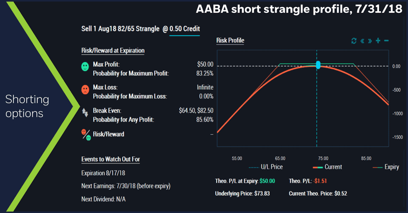 AABA short strangle profile, 7/31/18. Shorting options.