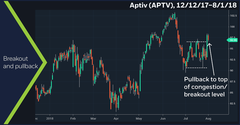 Aptiv (APTV), 12/12/17 – 8/1/18. Breakout and pullback.