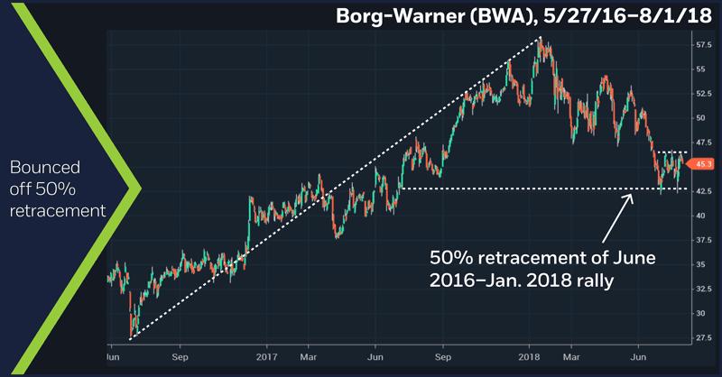 Borg-Warner (BWA), 5/27/16 – 8/1/18. Bounced off 50% retracement