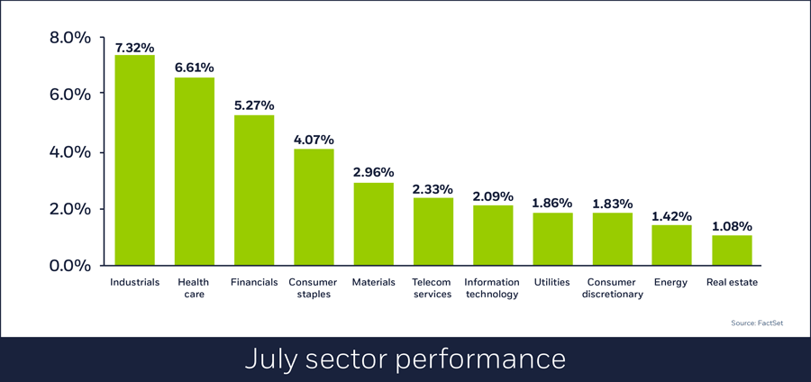 US equity performance, Aug. 1 2018