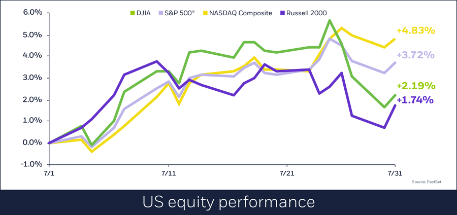 US equity performance, Aug. 1, 2018