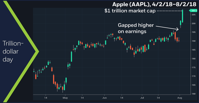 Apple (AAPL), 4/2/18 – 8/2/18. Apple (AAPL) daily price chart. Trillion-dollar day.