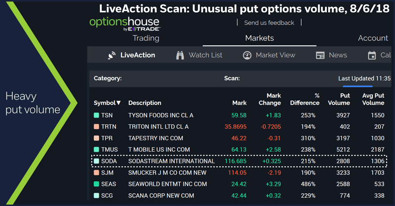 LiveAction Scan: Unusual put options volume, 8/6/18. Heavy put volume