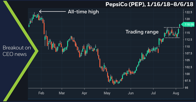 PepsiCo (PEP), 1/16/18 – 8/6/18. PepsiCo (PEP) daily price chart. Breakout on CEO news.