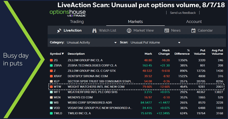 Unusual put options volume, 8/7/18. Busy day in puts.