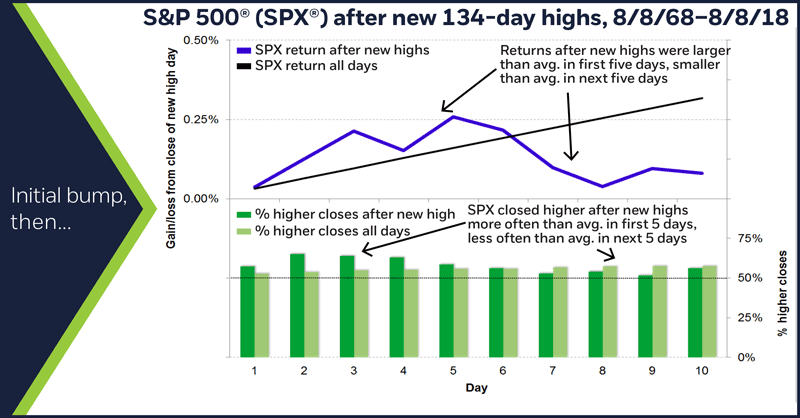 S&P 500 (SPX) after new 134-day highs, 8/8/68–8/8/18. Initial bump, then…