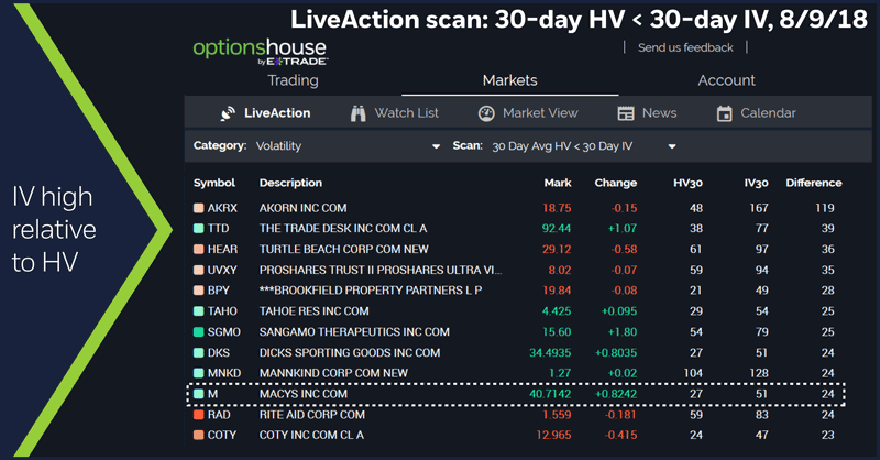 LiveAction scan: 30-day HV < 30-day IV, 8/9/18. IV high relative to HV.
