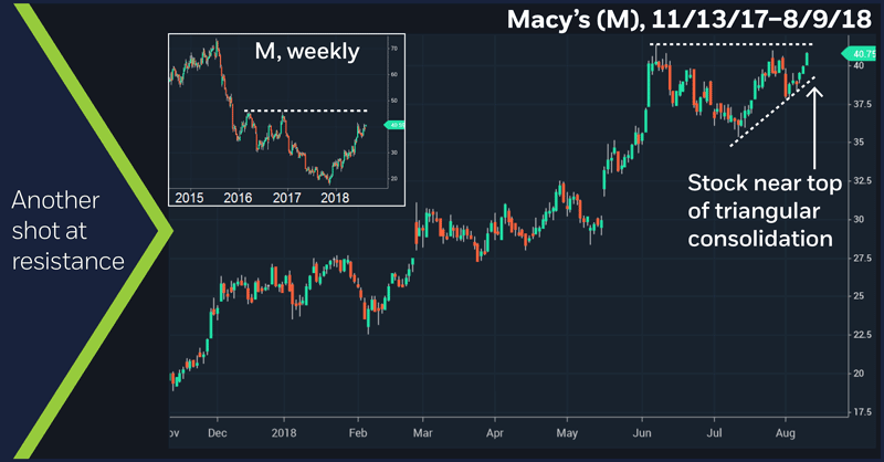 Macy's (M), 11/13/17–8/9/18. Macy's (M) daily price chart. Another shot at resistance.
