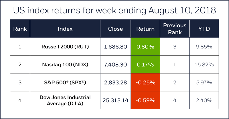 Index comparison table for week ending August 10, 2018. S&P 500, Nasdaq 100, Russell 2000, Dow Jones Industrial Average.