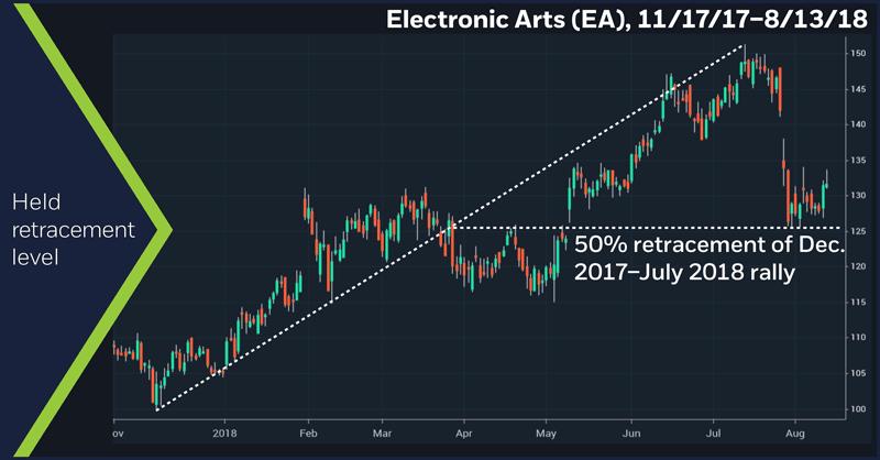 Electronic Arts (EA), 11/13/17–8/14/18. Electronic Arts (EA) price chart. Held retracement level.