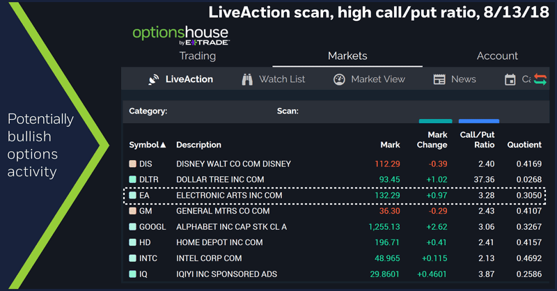 LiveAction Scan, high call/put ratio, 8/14/18. Electronic Arts (EA). Potentially bullish options activity.