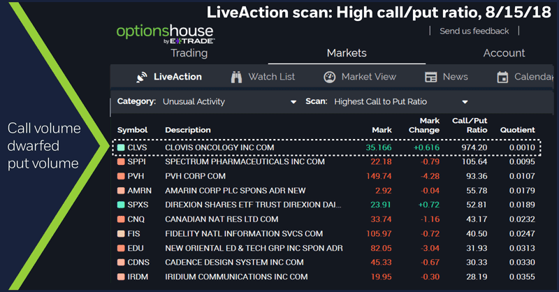 LiveAction scan: High call/put ratio, 8/15/18. Call volume dwarfed put volume