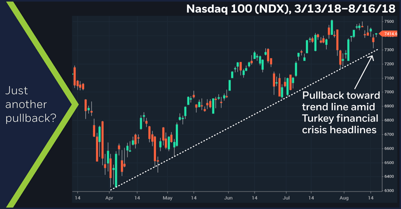 Nasdaq 100 (NDX), 3/13/18–8/16/18. Nasdaq 100 (NDX) price chart. Just another pullback?