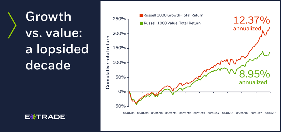 Growth vs. value 10-year performance
