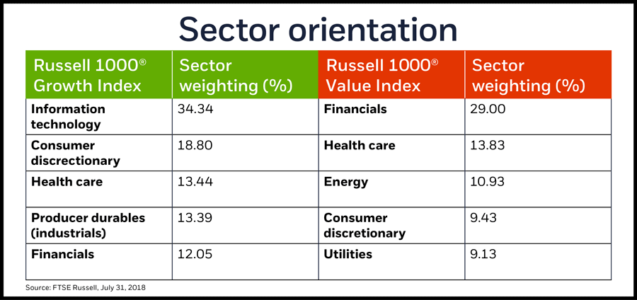 Sector orientation