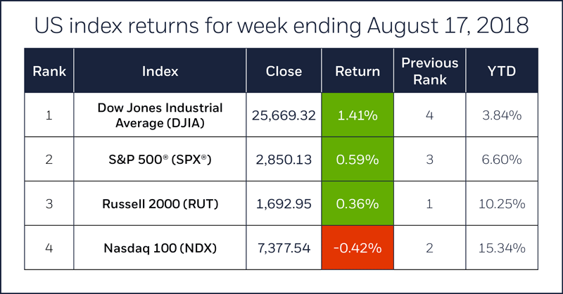 Index comparison table for week ending August 17, 2018. S&P 500, Nasdaq 100, Russell 2000, Dow Jones Industrial Average.