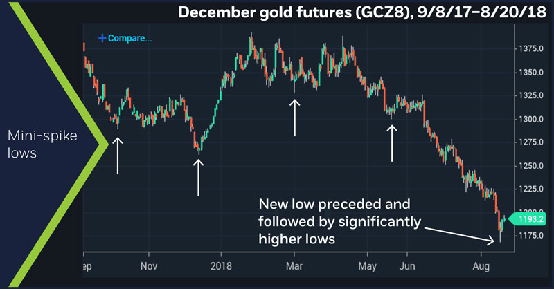 December gold futures (GCZ8), 9/8/17–8/20/18. December gold (GCZ8) daily chart. Mini-spike lows
