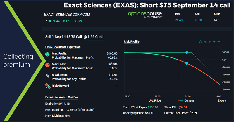 Exact Sciences (EXAS): Short $75 September 14 call option. Collecting premium