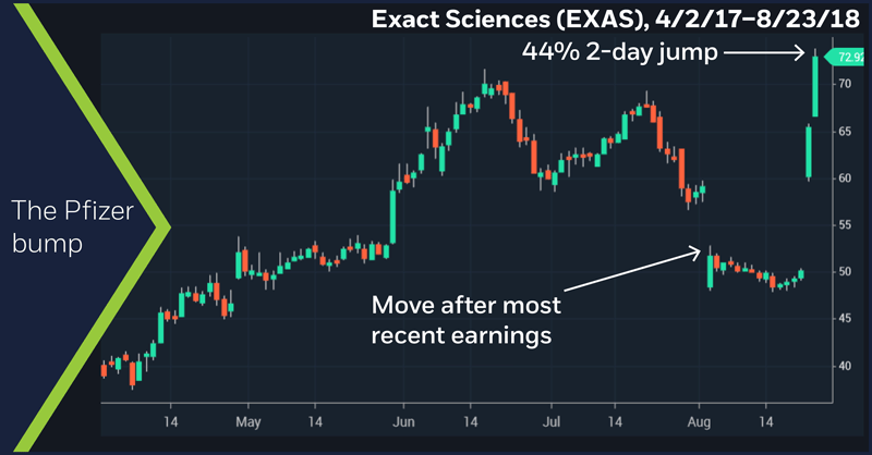 Exact Sciences (EXAS), 4/2/17–8/23/18. Exact Sciences (EXAS) daily price chart. The Pfizer bump.