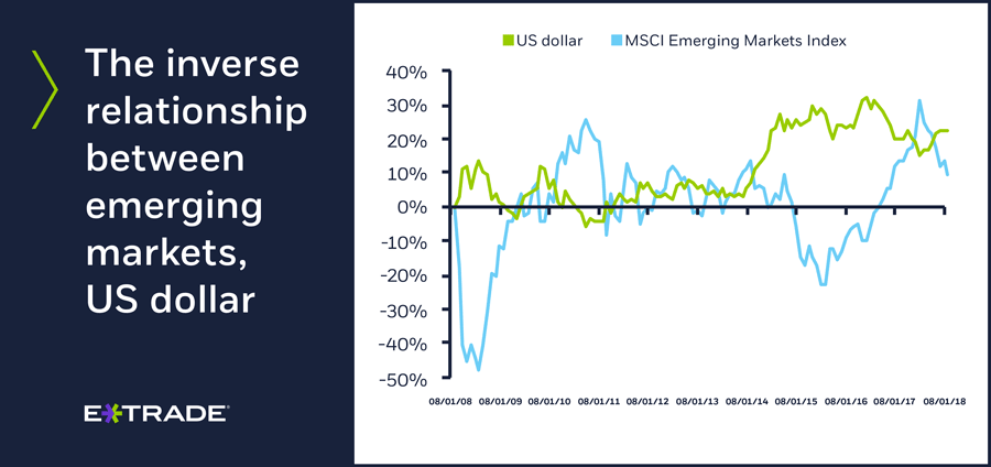 Inverse relationship between emerging markets, US dollar
