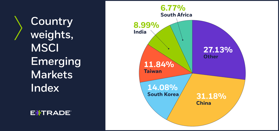 Country weights, MSCI Emerging Markets Index