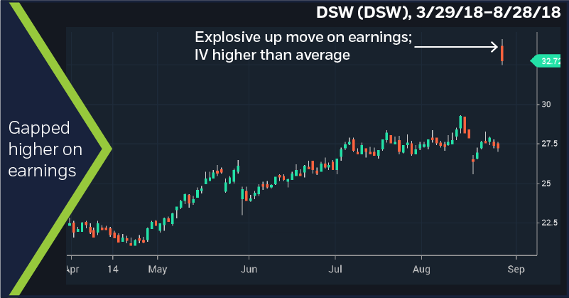 DSW (DSW), 3/29/18–8/28/18. Gapped higher on earnings