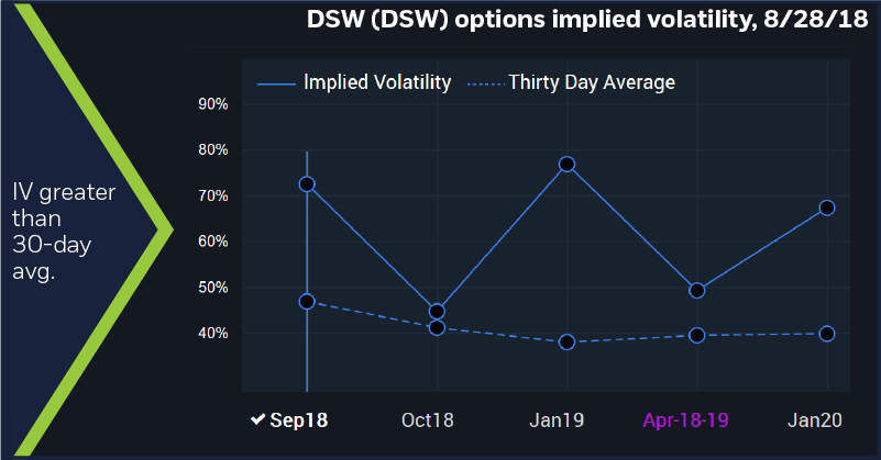 DSW (DSW) options implied volatility, 8/28/18. IV greater than 30-day avg.
