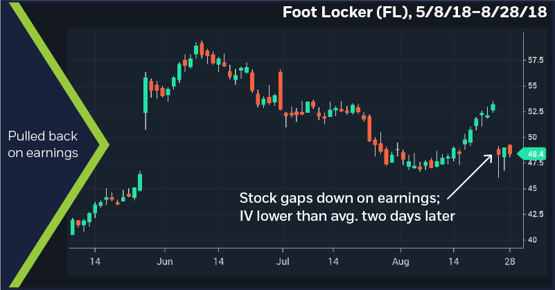 Foot Locker (FL), 5/8/18–8/28/18. Pulled back on earnings