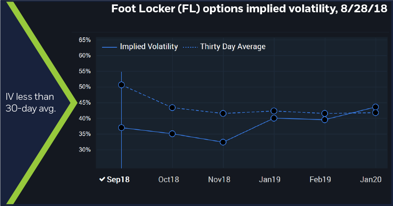 Foot Locker (FL) options implied volatility, 8/28/18. IV less than 30-day avg.