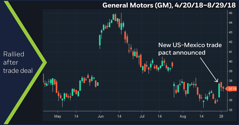 General Motors (GM), 4/20/18–8/29/18. General Motors (GM) daily price chart. Rallied after trade deal.