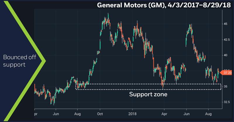 General Motors (GM), 4/3/2017–8/29/18. General Motors (GM) price chart. Bounced off support.